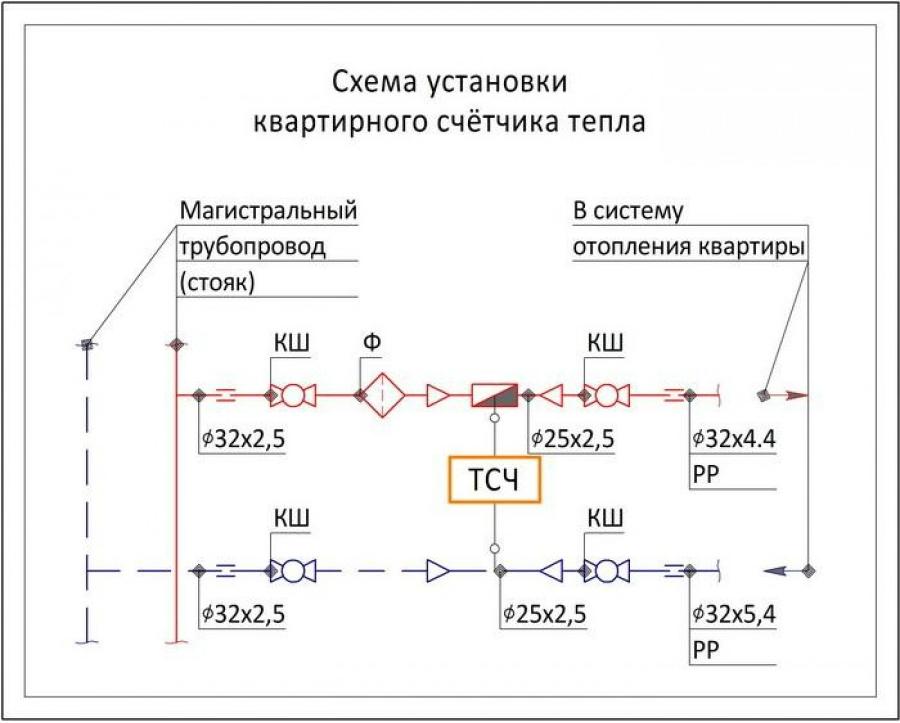 Установка | ultrameter